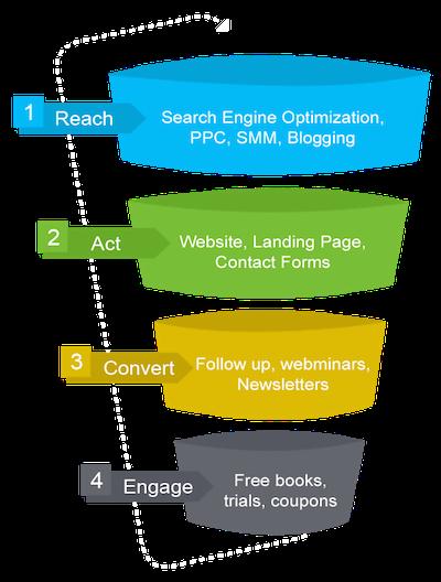 Inbound-Marketing-Services-Agency (1)